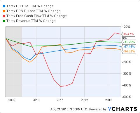 TEX EBITDA TTM Chart