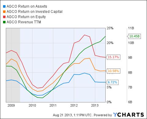 AGCO Return on Assets Chart