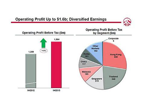 AIA Operating Profit