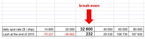 break- even
