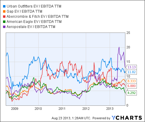 URBN EV / EBITDA TTM Chart