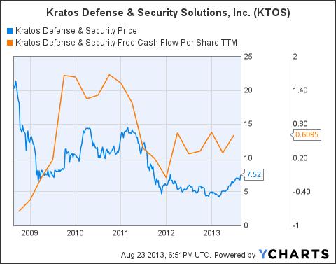 KTOS Chart