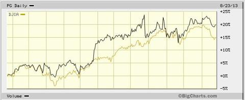 PG against the Dow Aug 2012 - Aug 2013