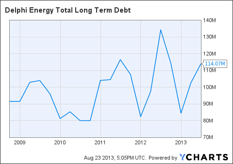 DEE Total Long Term Debt Chart