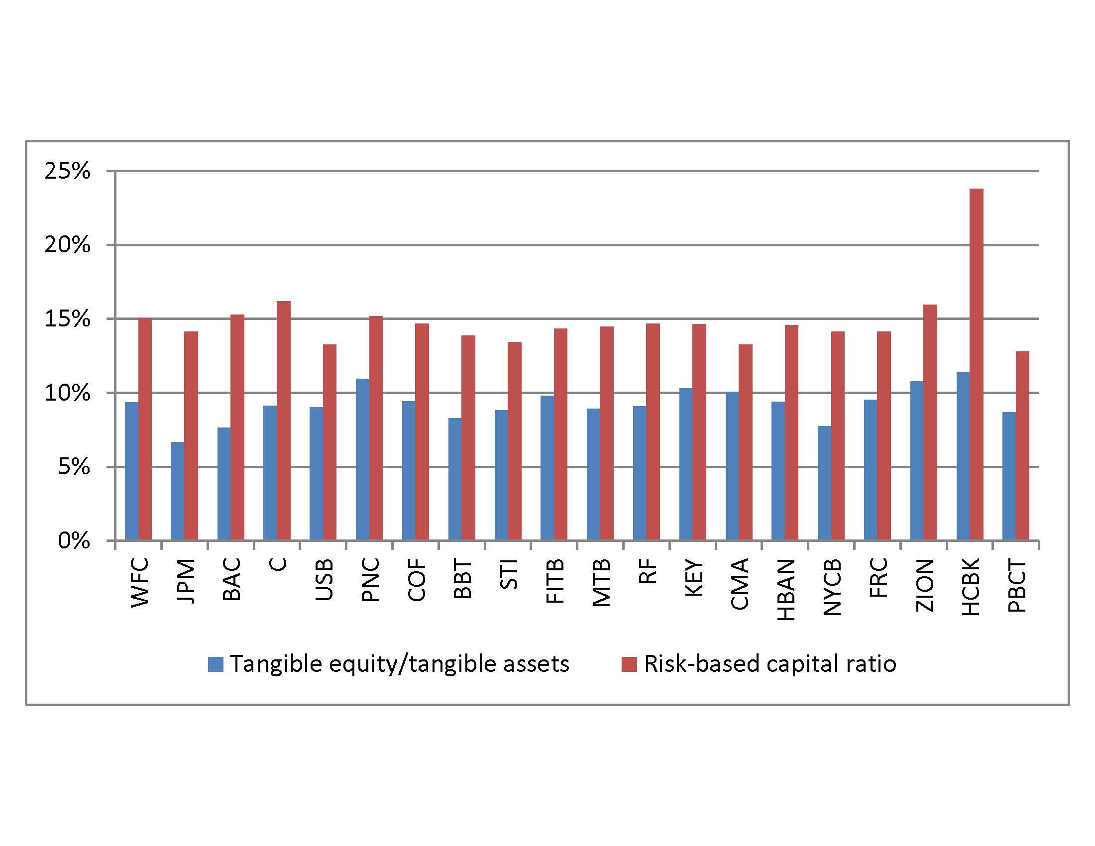 Bank Chart Of The Week: Which Banks Have Fortress Balance