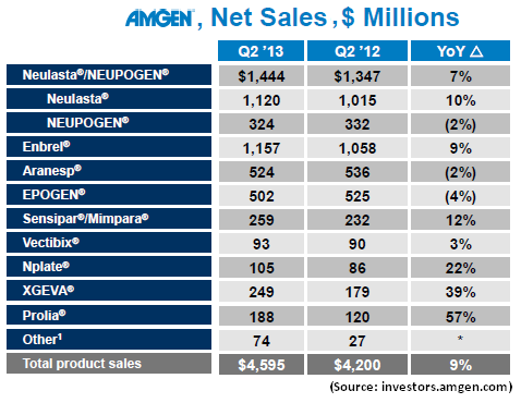 Amgen: Onyx Acquisition Adds To Long-Term Attractiveness - Amgen Inc