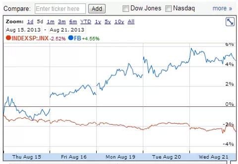 Facebook vs S&P