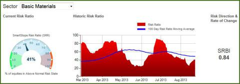 Sector - Basic Materials Risk Levels