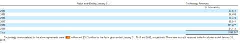 TiVo Settlement Revenue Recognition