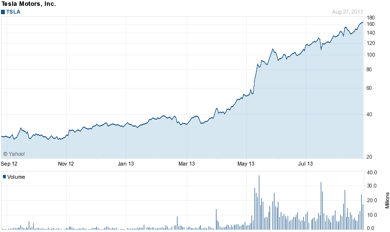 Worried About Syria? Buy Tesla