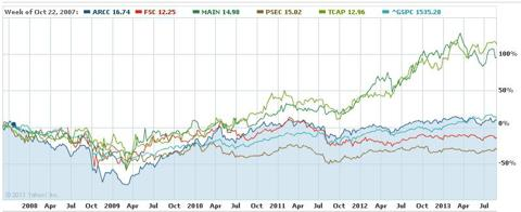 Comparison Chart: ARCC, FSC, MAIN, PSEC, TCAP vs. S&P 500