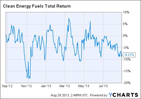 CLNE Total Return Price Chart