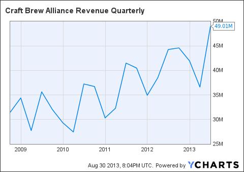 BREW Revenue Quarterly Chart