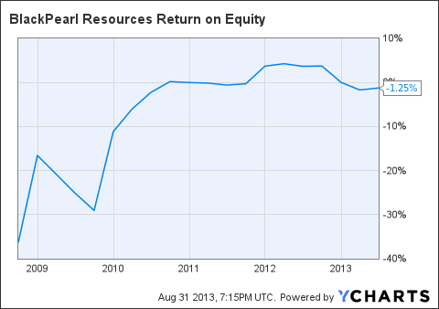 PXX Return on Equity Chart