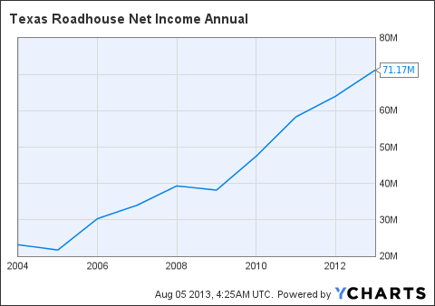 TXRH Net Income Annual Chart