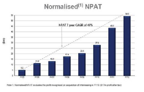 MMS Normalised NPAT