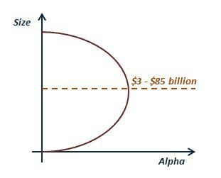 A selfmade variation of the Laffer Curve to illustrate my size hypothesis