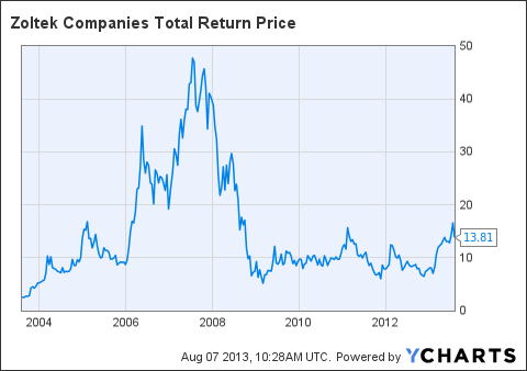 ZOLT Total Return Price Chart