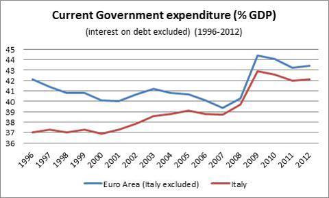 Source: Banca d