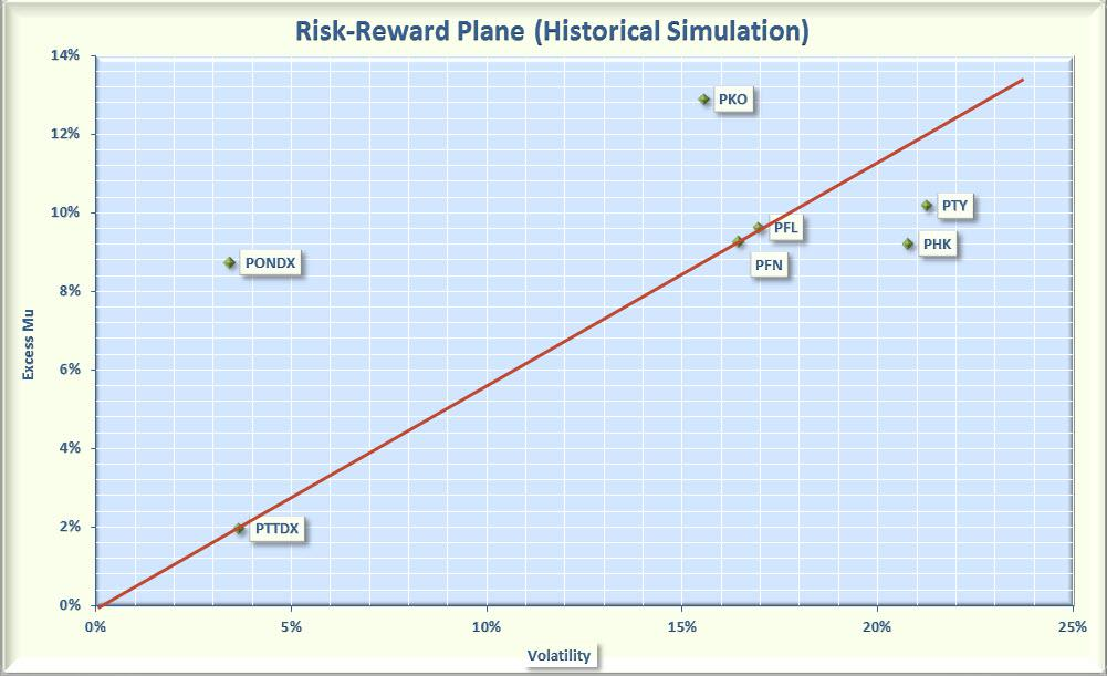 Assessing PIMCO Funds For Retirement Income Seeking Alpha Best Pimix Quote