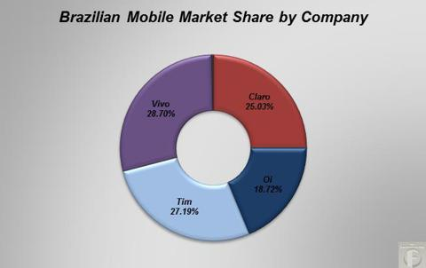 Brazilian mobile market share by company