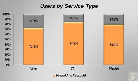 Brazilian mobile users by service type