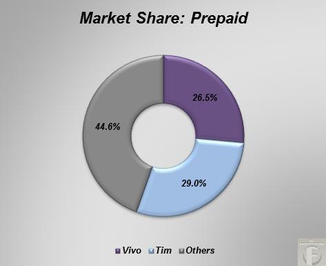 prepaid market share