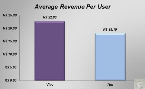 avg revenue per user