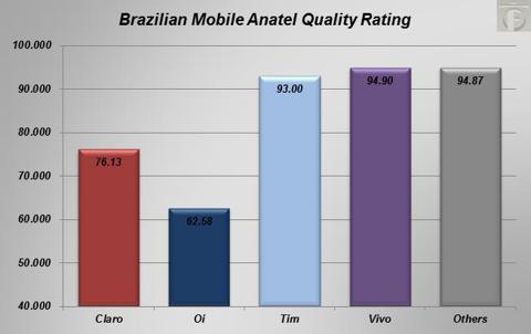 anatel quality ratings
