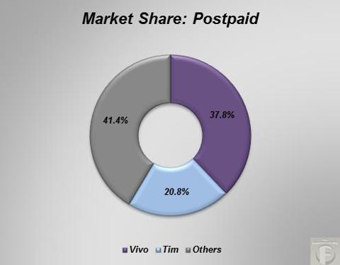 postpaid market share