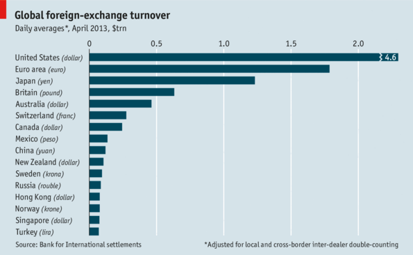 Daily turnover of forex market