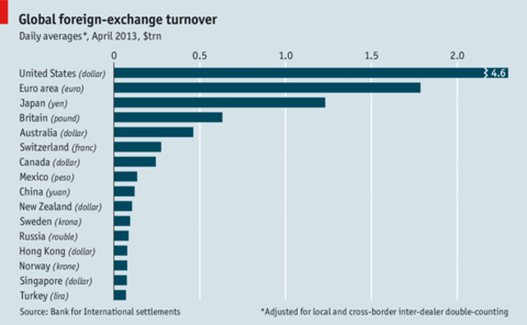 Turnover in options trading