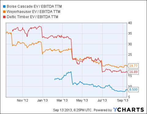 BCC EV / EBITDA TTM Chart