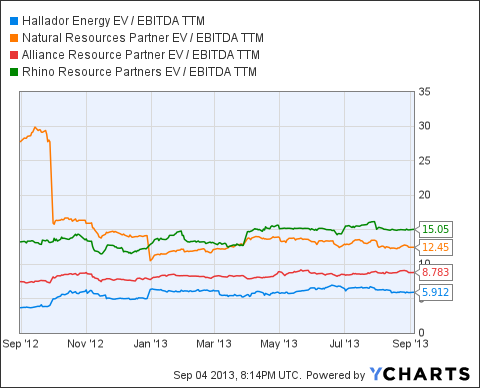 HNRG EV / EBITDA TTM Chart