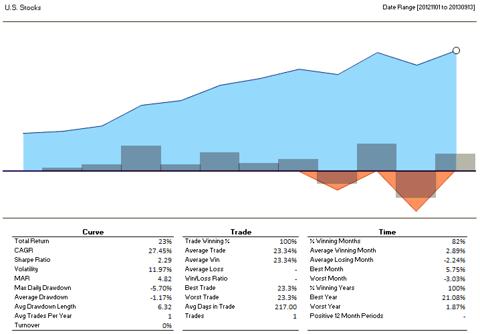 U.S. Stocks Benchmark