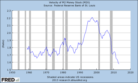 The Velocity of Money from http://research.stlouisfed.org/fred2/graph/?s[1][id]=M2V