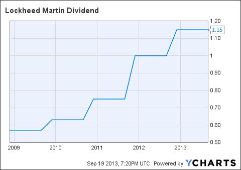 LMT Dividend Chart