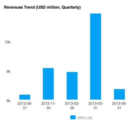 Quarterly Annual Revenue for Oracle Corporation