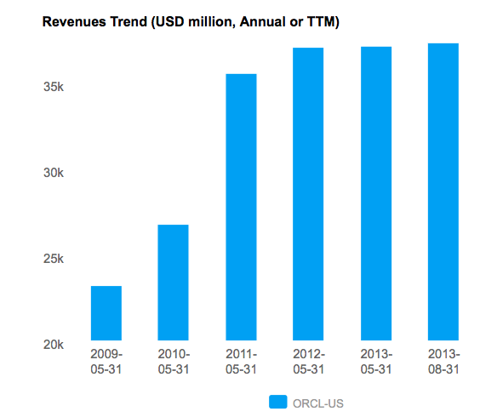 Annual Revenue for Oracle Corporation
