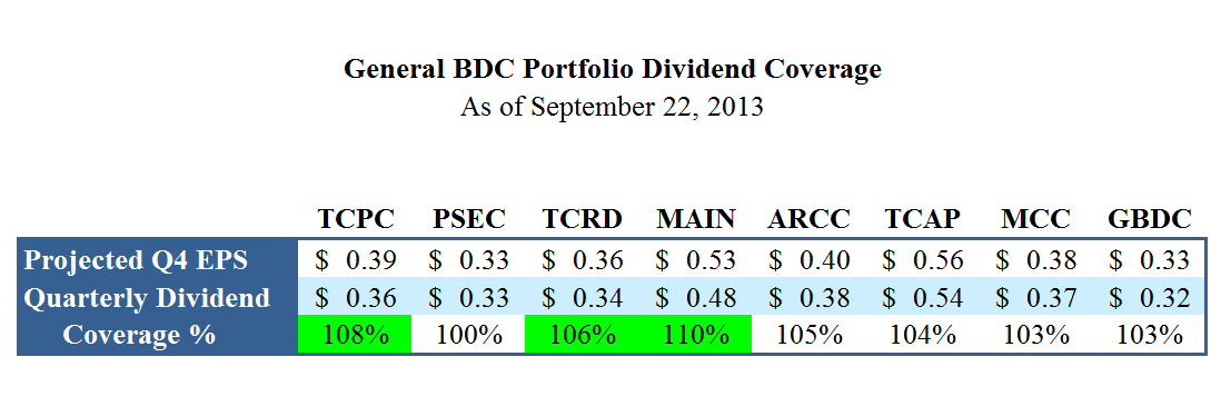 The Ultimate BDC Portfolio: Q3 2013 | Seeking Alpha