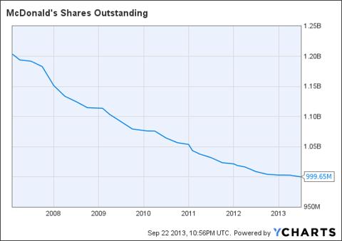 MCD Shares Outstanding Chart