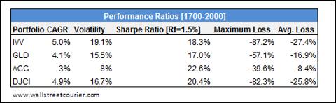 Key Statistics ETFs/Indices