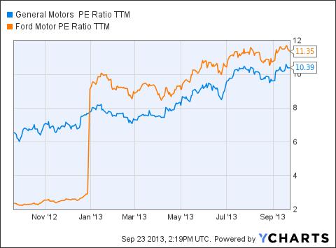 GM PE Ratio TTM Chart