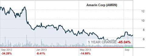 12-Month Chart for Amarin
