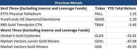 Precious Metals Best Worst