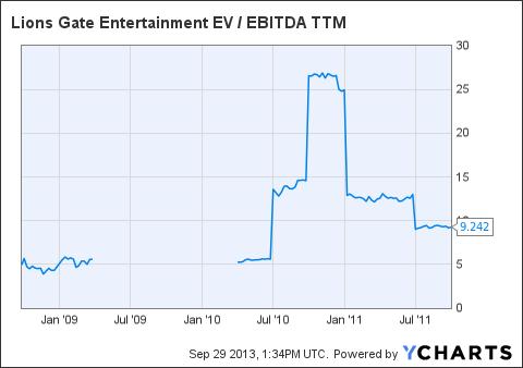 LGF EV / EBITDA TTM Chart
