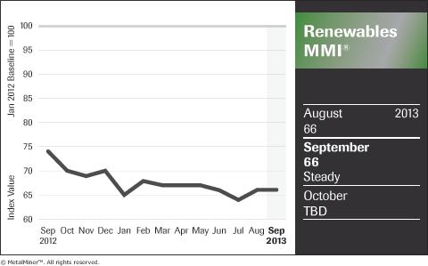 chart of renewable energy sector metals price index sept 2013