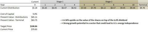 Kinder Morgan Discounted Cash Flow Analysis