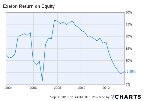 EXC Return on Equity Chart