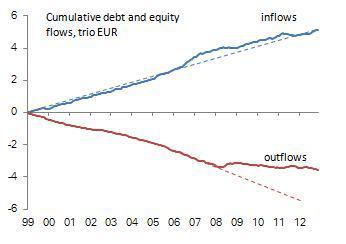 Cumulative EUR Flows